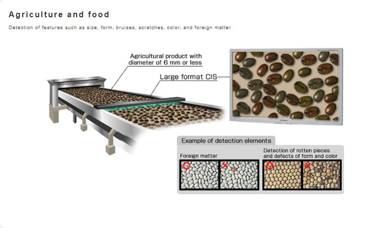 Wide Scanning Contact Image Sensors agriculture and food image